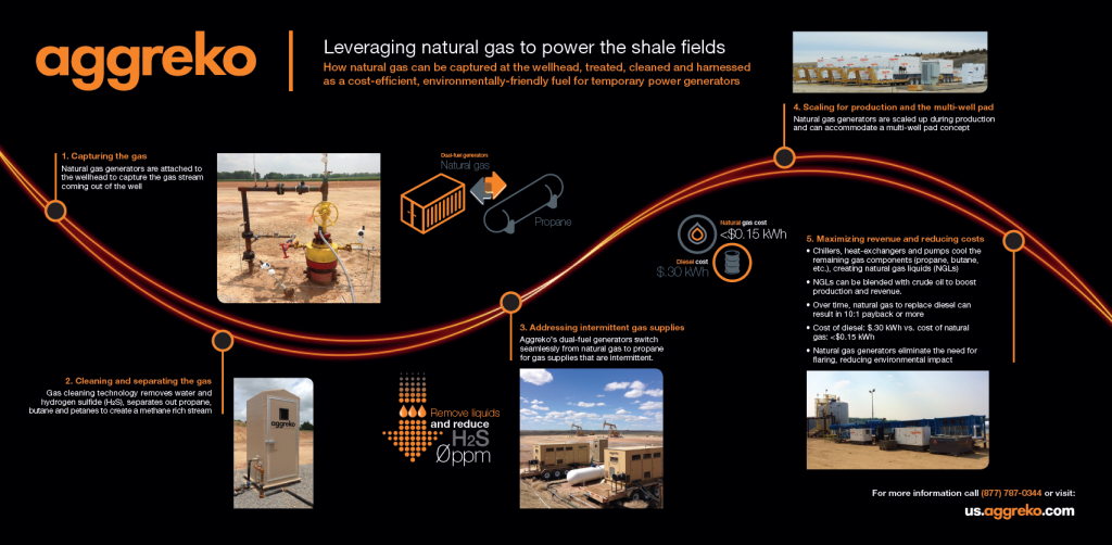Aggreko_Shale_Insight_2014_Stranded_Gas_Poster